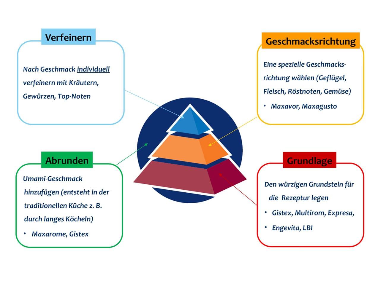 Die Geschmackspyramide mit den mehreren Ebenen der Geschmacksentstehung